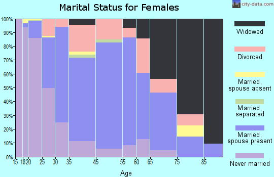 Houghton marital status for females