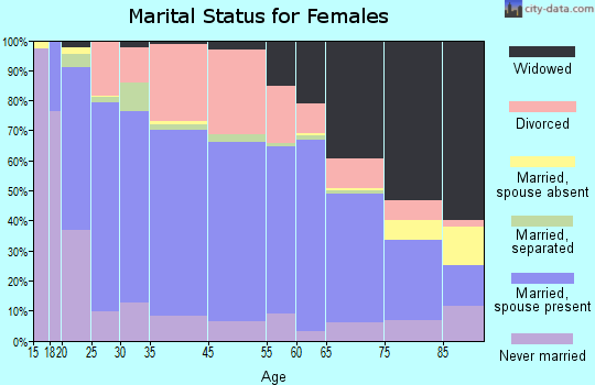 Cullman marital status for females