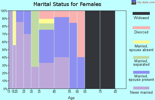 Tsaile marital status for females