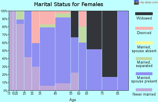Springport marital status for females