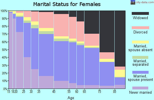 Tucson marital status for females