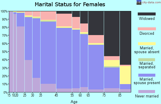 Sterling Heights marital status for females