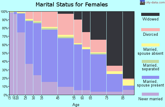 Westland marital status for females