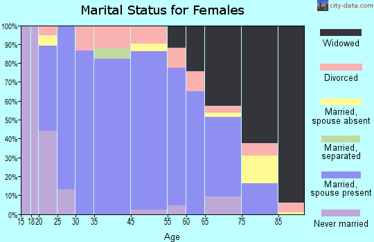 Benson marital status for females