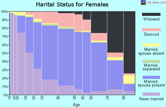 Bloomington marital status for females
