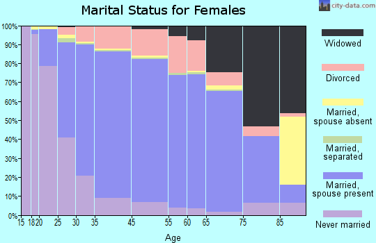 Eden Prairie marital status for females