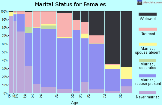 Fergus Falls marital status for females