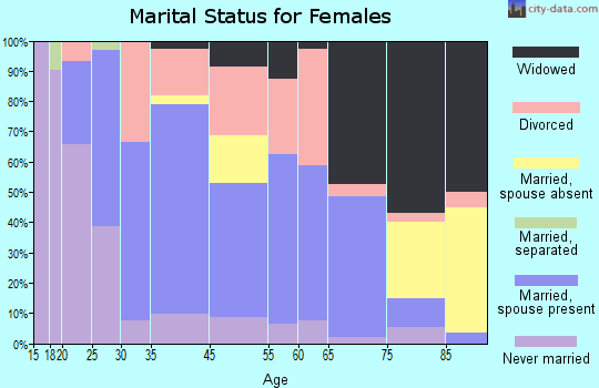 Moose Lake marital status for females