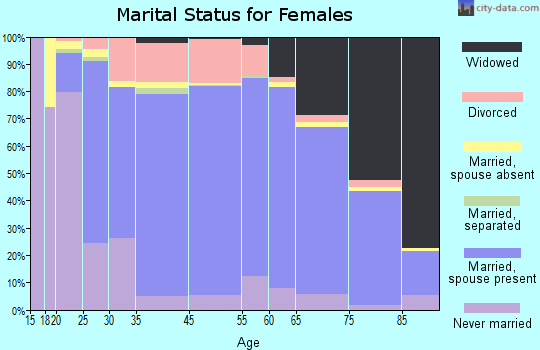 New Ulm marital status for females