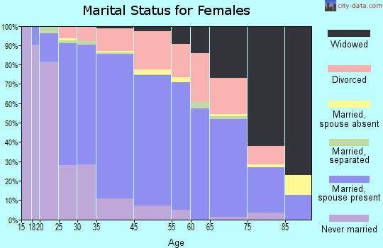North St. Paul marital status for females