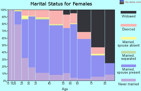 Shoreview marital status for females