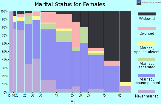 Batesville marital status for females