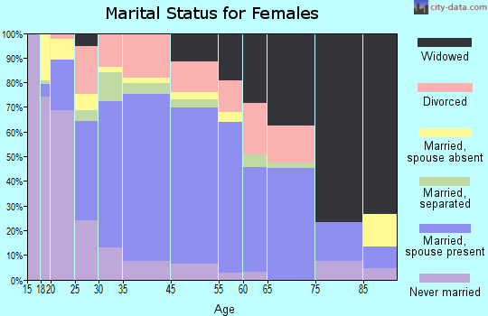 Booneville marital status for females