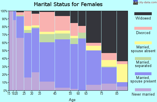 Camden marital status for females