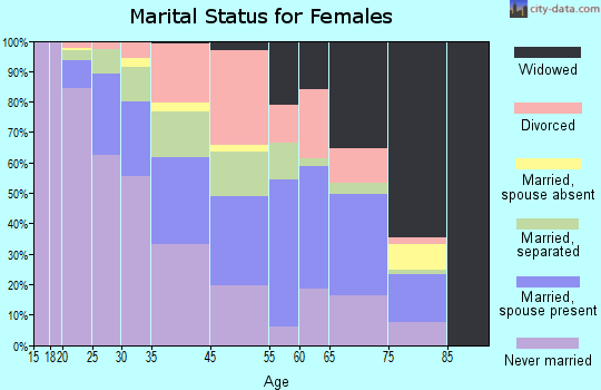 Canton marital status for females