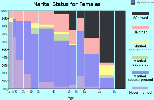 Caraway marital status for females