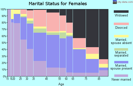 Hattiesburg marital status for females
