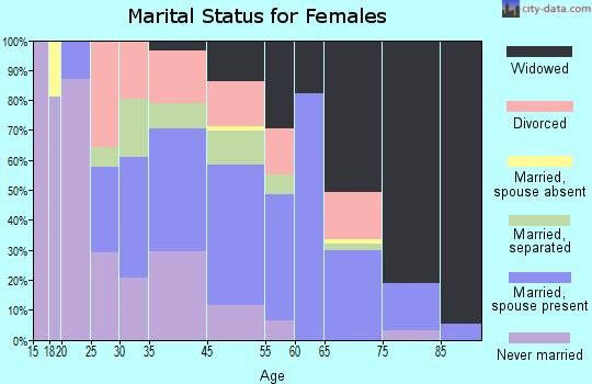 Hazlehurst marital status for females