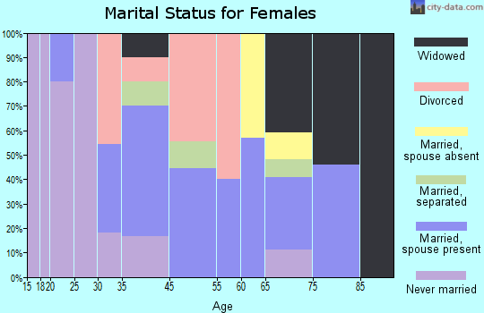 Lula marital status for females
