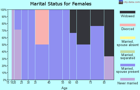 Mantee marital status for females