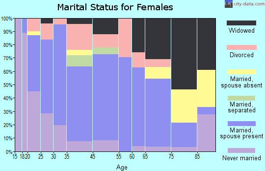 Mendenhall marital status for females