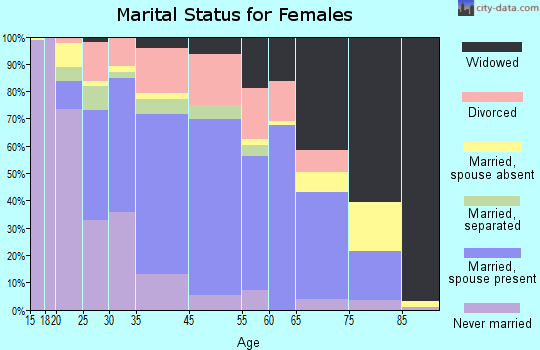 Morton marital status for females