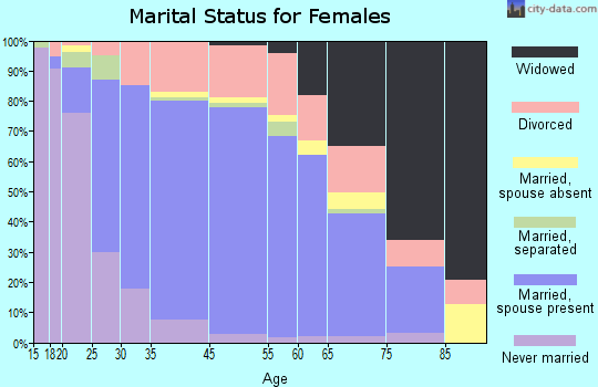 Ocean Springs marital status for females