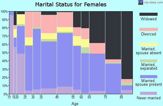 Clarksville marital status for females