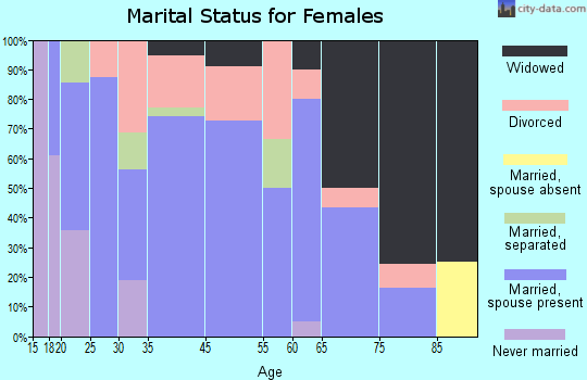Sandersville marital status for females