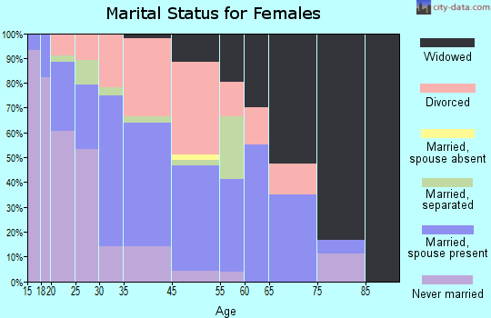 Shannon marital status for females