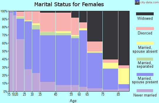 Tupelo marital status for females