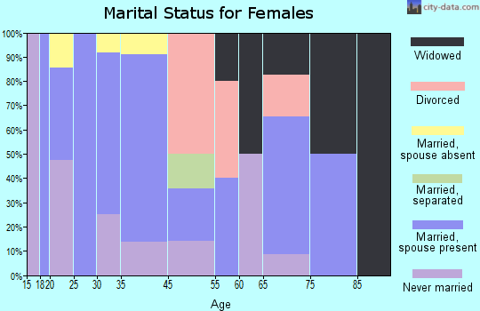 Cove marital status for females