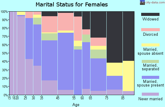 Black Jack marital status for females