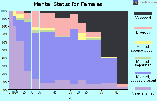 Boonville marital status for females
