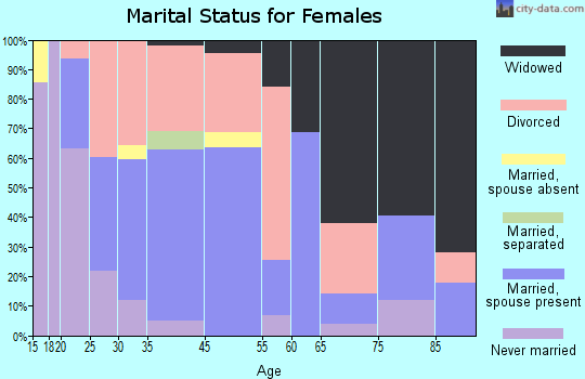 Bowling Green marital status for females