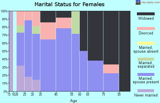 Breckenridge marital status for females