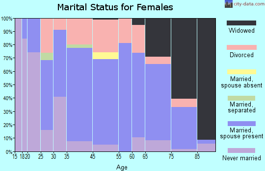 Edina marital status for females