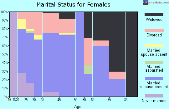 Fair Grove marital status for females