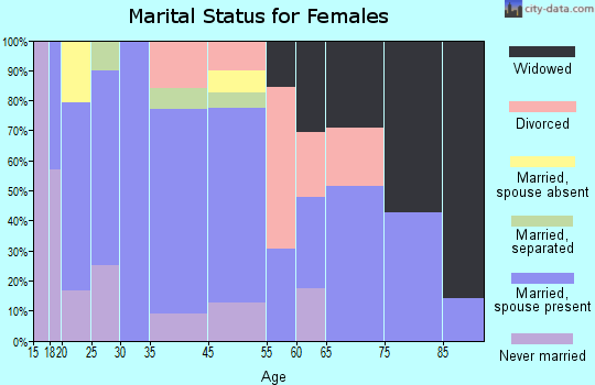 Gainesville marital status for females