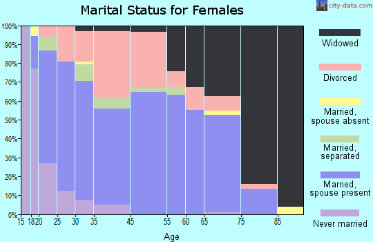 Granby marital status for females