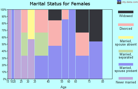 Gravois Mills marital status for females