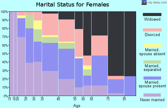 Hanley Hills marital status for females
