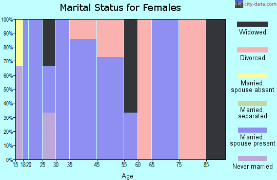 Hurley marital status for females