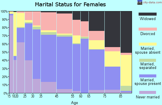Fayetteville marital status for females