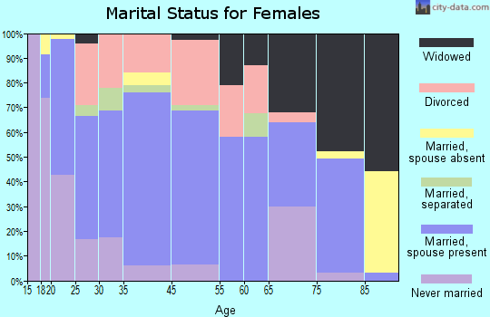 Gassville marital status for females