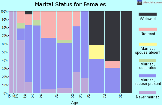 Russellville marital status for females