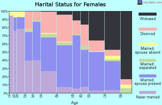 St. Ann marital status for females