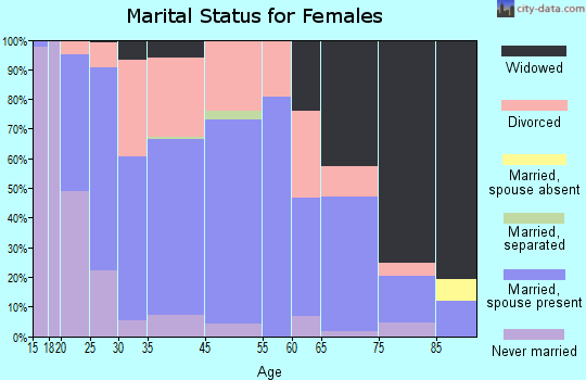 St. Clair marital status for females