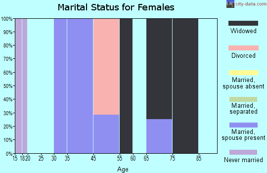 Tightwad marital status for females