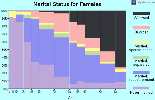 University City marital status for females